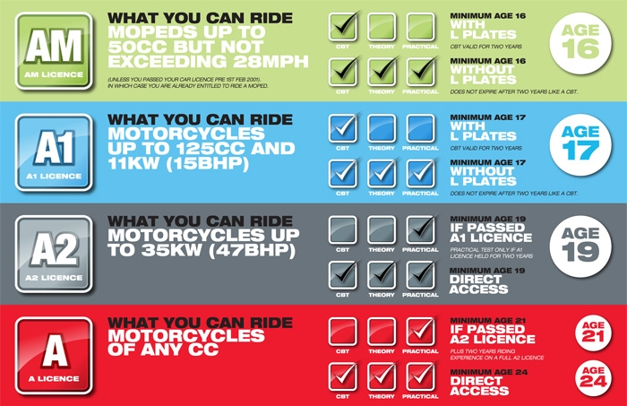 motorcycle-test-rules3